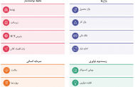 مروری بر جایگاه ایران در شاخص جهانی رقابتپذیری 2018